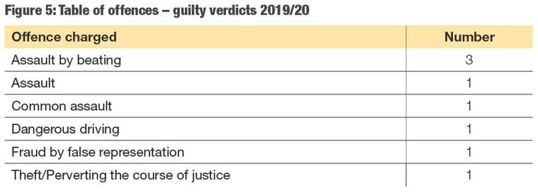 A visual representation of guilty verdicts 2019/20. You can click on the table data files below.