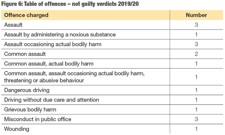 A visual representation of not guilty verdicts 2019/20. You can click on the table data files below.