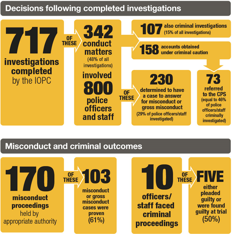 This infographic visually represents a summary of IOPC outcomes - 1 April 2018 to 31 March 2019 - in text shown on the following pages.