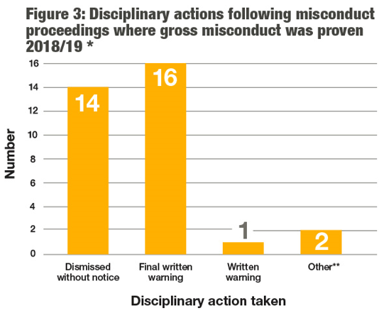 This table visually represents the outcomes following misconduct proceedings where gross misconduct was proven in the text shown on this page.