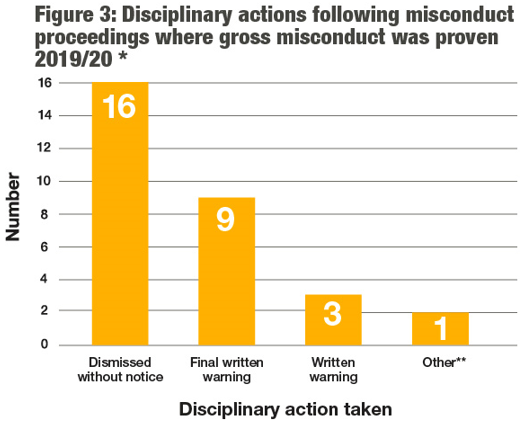 This table visually represents the outcomes following misconduct proceedings in the text shown on this page.