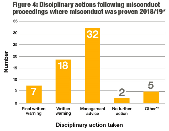 This table visually represents the disciplinary actions following misconduct proceedings where misconduct was proven in the text shown on this page.
