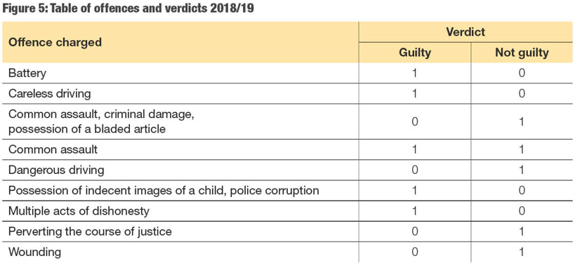 Table of offences and verdict 2018/19